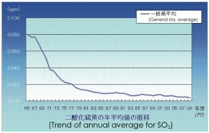 Changes in the concentration of sulfur dioxide